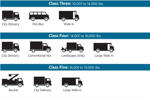 Class A Vehicles