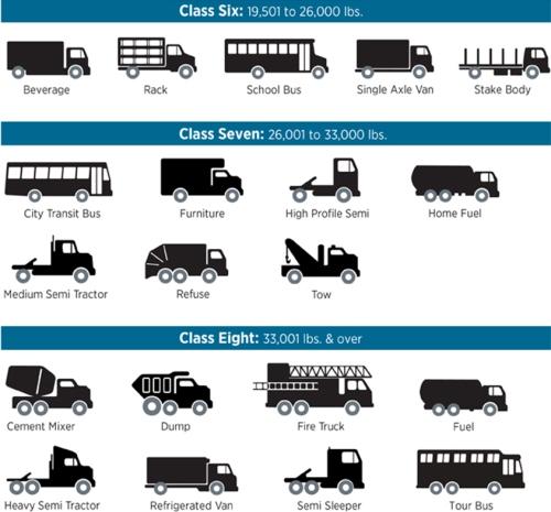 Class B Vehicles